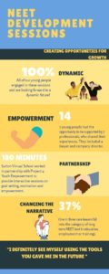 Picture of Project 4 Youth Empowerment NEET development sessions infographic